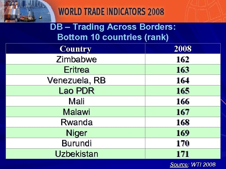 DB – Trading Across Borders: Bottom 10 countries (rank) Country 2008 Zimbabwe 162 Eritrea