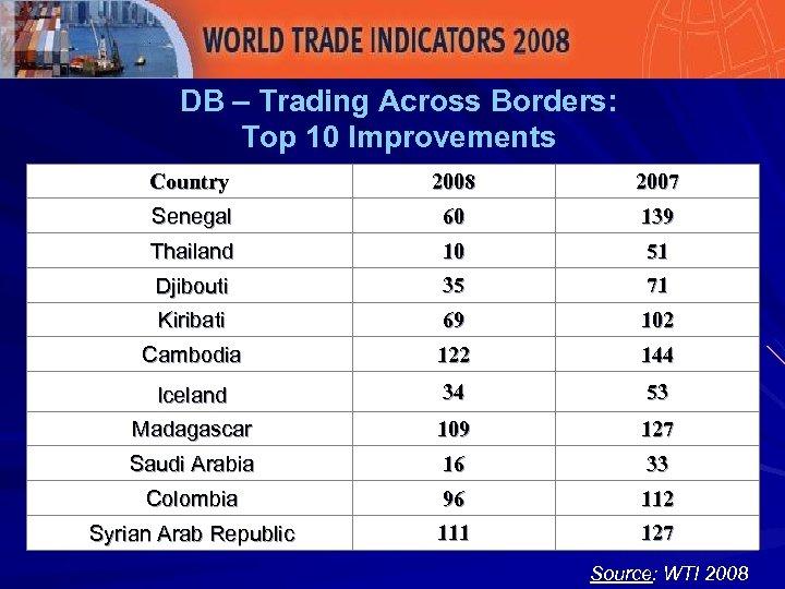 DB – Trading Across Borders: Top 10 Improvements Country 2008 2007 Senegal 60 139