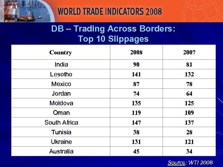 DB – Trading Across Borders: Top 10 Slippages Country 2008 2007 India 90 81