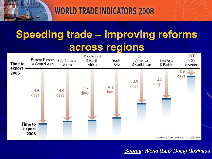 Speeding trade – improving reforms across regions Source: World Bank Doing Business