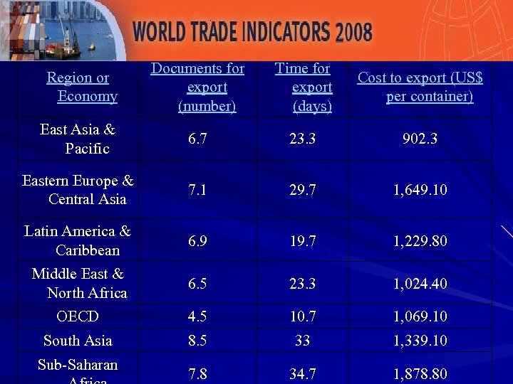Region or Economy Documents for export (number) Time for export (days) Cost to export