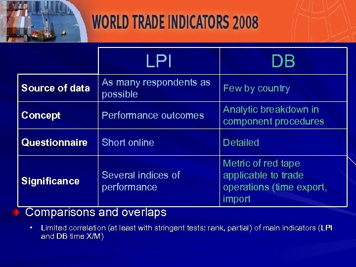 Complementarities LPI/DB LPI DB Source of data As many respondents as Few by country