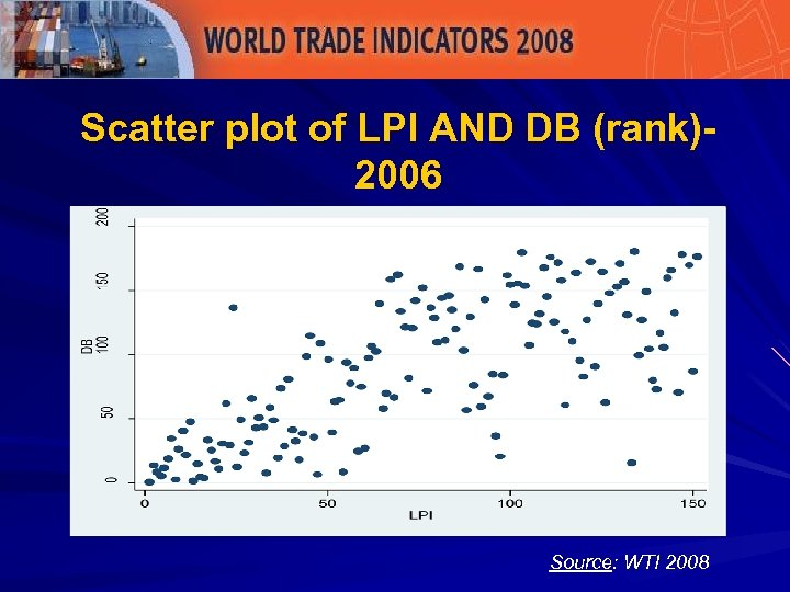 Scatter plot of LPI AND DB (rank)- 2006 Source: WTI 2008