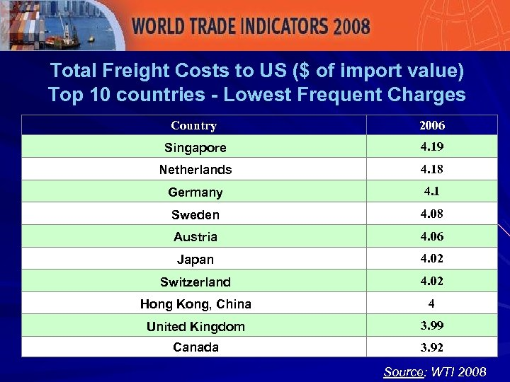 Total Freight Costs to US ($ of import value) Top 10 countries - Lowest