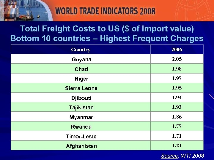 Total Freight Costs to US ($ of import value) Bottom 10 countries – Highest