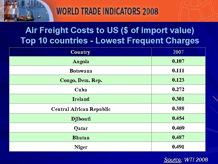 Air Freight Costs to US ($ of import value) Top 10 countries - Lowest