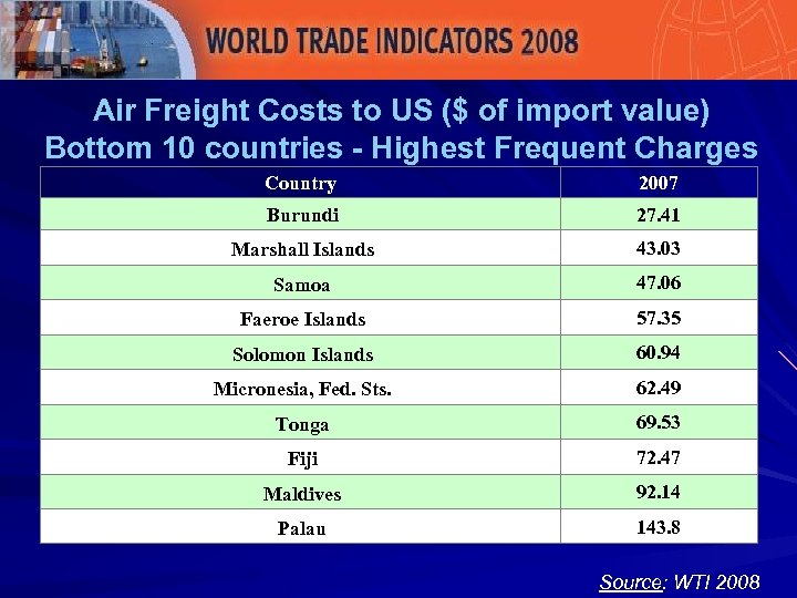 Air Freight Costs to US ($ of import value) Bottom 10 countries - Highest