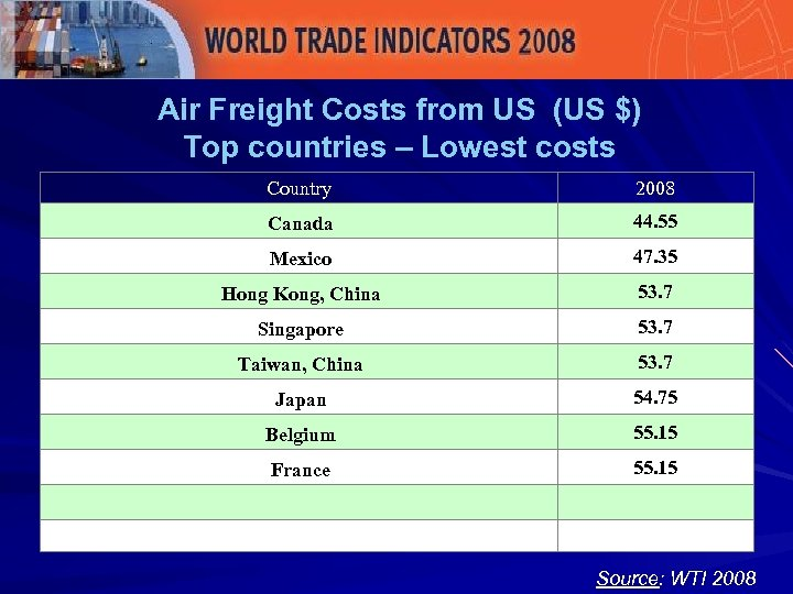 Air Freight Costs from US (US $) Top countries – Lowest costs Country 2008