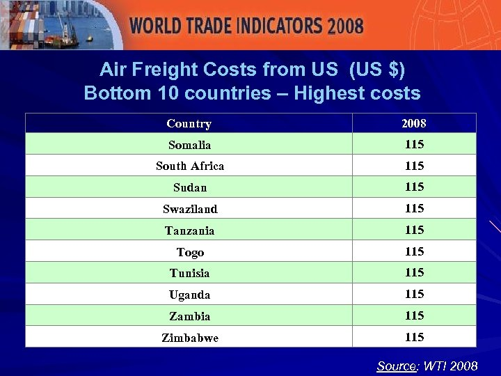 Air Freight Costs from US (US $) Bottom 10 countries – Highest costs Country