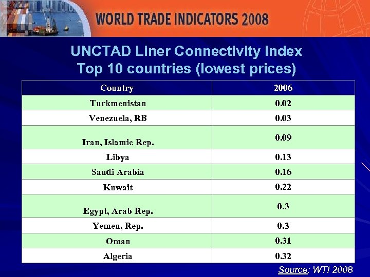 UNCTAD Liner Connectivity Index Top 10 countries (lowest prices) Country 2006 Turkmenistan 0. 02