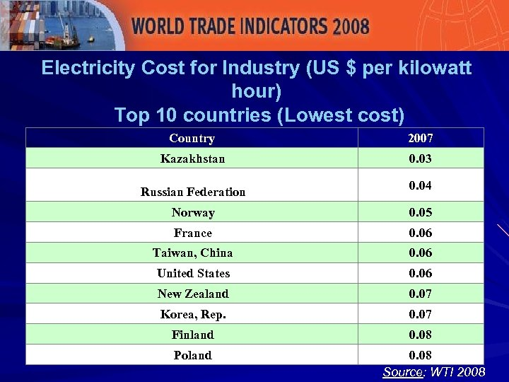 Electricity Cost for Industry (US $ per kilowatt hour) Top 10 countries (Lowest cost)