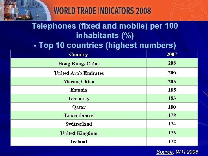 Telephones (fixed and mobile) per 100 inhabitants (%) - Top 10 countries (highest numbers)
