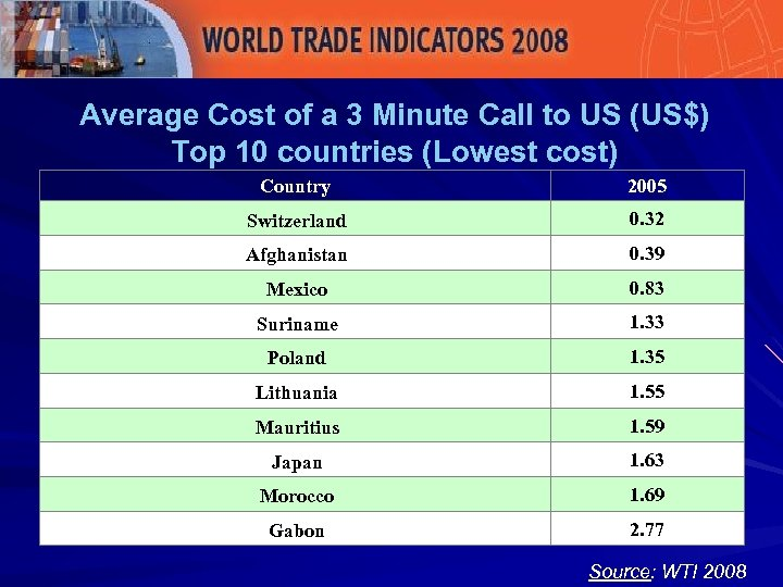 Average Cost of a 3 Minute Call to US (US$) Top 10 countries (Lowest