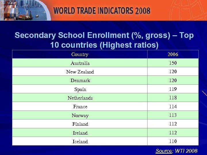 Secondary School Enrollment (%, gross) – Top 10 countries (Highest ratios) Country 2006 Australia