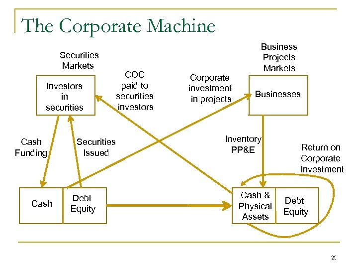 The Corporate Machine Securities Markets Investors in securities Cash Funding Cash COC paid to