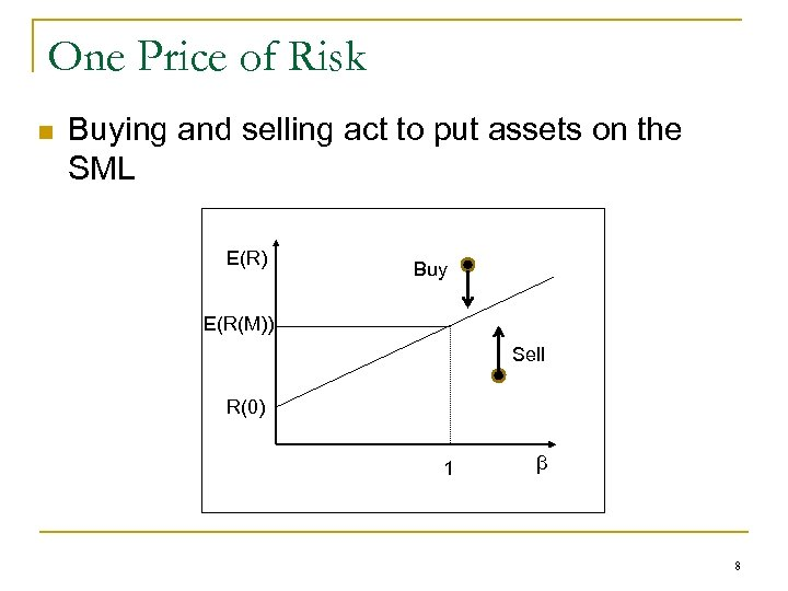 One Price of Risk n Buying and selling act to put assets on the