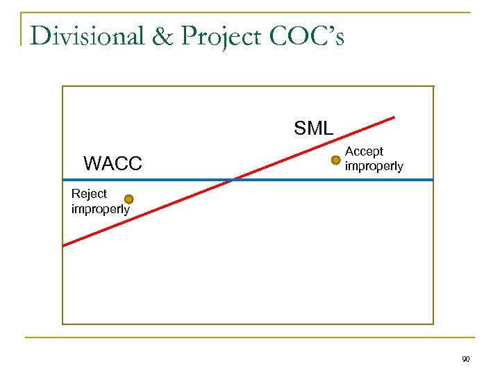 Divisional & Project COC's SML WACC Accept improperly Reject improperly 90