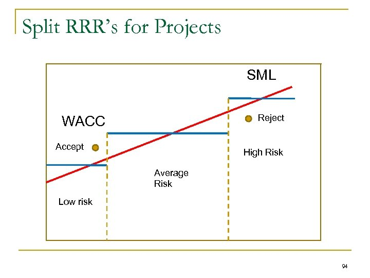 Split RRR's for Projects SML Reject WACC Accept High Risk Average Risk Low risk