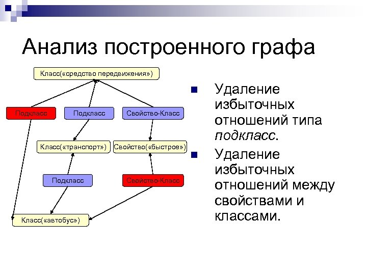Анализ построенного графа Класс( «средство передвижения» ) n Подкласс Класс( «транспорт» ) Подкласс Класс(