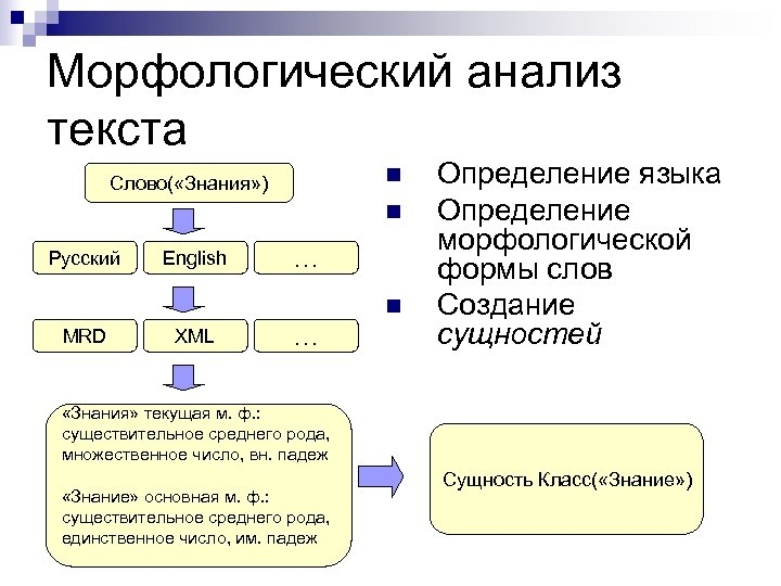 Морфологический анализ текста n Слово( «Знания» ) n Русский English … n MRD XML