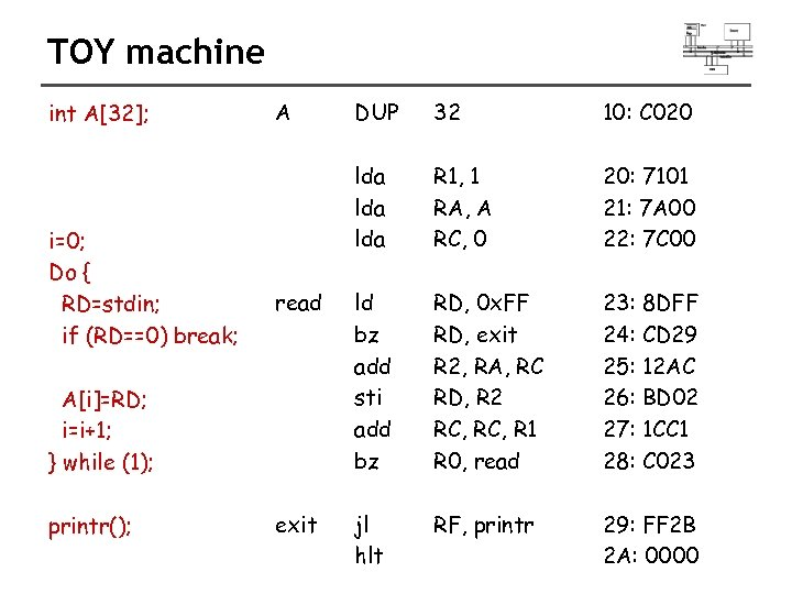 TOY machine int A[32]; i=0; Do { RD=stdin; if (RD==0) break; A DUP 32