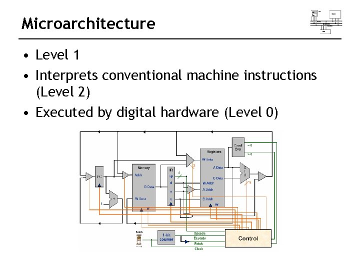 Microarchitecture • Level 1 • Interprets conventional machine instructions (Level 2) • Executed by