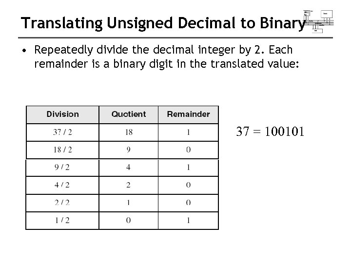Translating Unsigned Decimal to Binary • Repeatedly divide the decimal integer by 2. Each