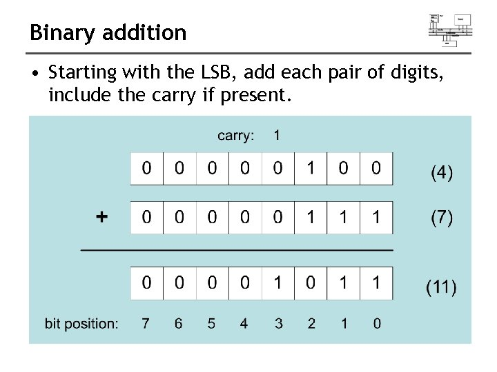 Binary addition • Starting with the LSB, add each pair of digits, include the