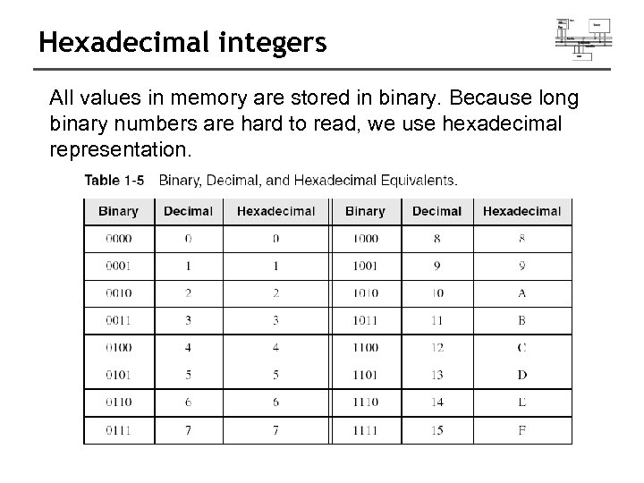 Hexadecimal integers All values in memory are stored in binary. Because long binary numbers
