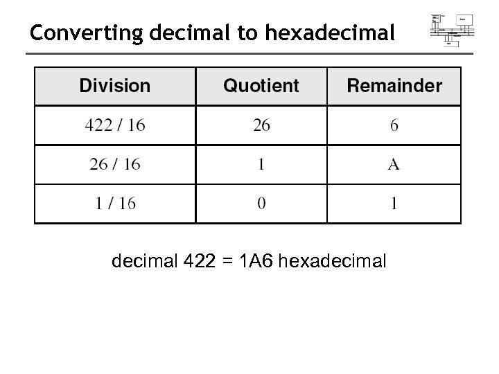 Converting decimal to hexadecimal 422 = 1 A 6 hexadecimal