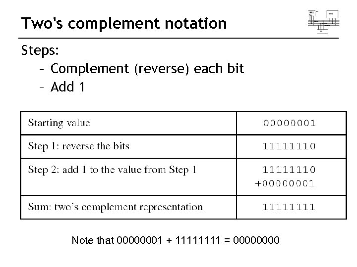 Two's complement notation Steps: – Complement (reverse) each bit – Add 1 Note that