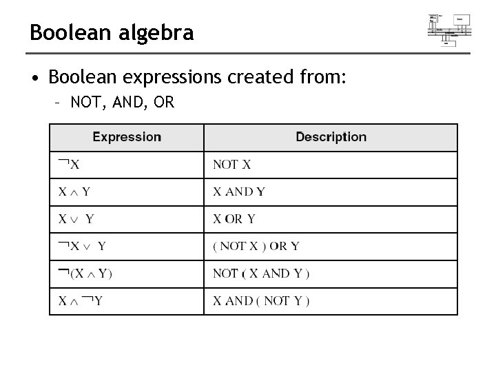 Boolean algebra • Boolean expressions created from: – NOT, AND, OR
