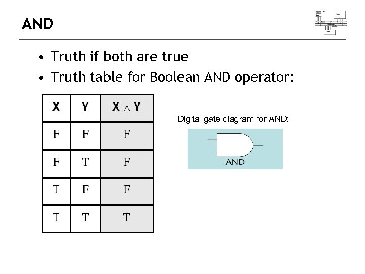 AND • Truth if both are true • Truth table for Boolean AND operator: