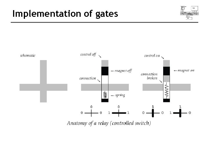 Implementation of gates
