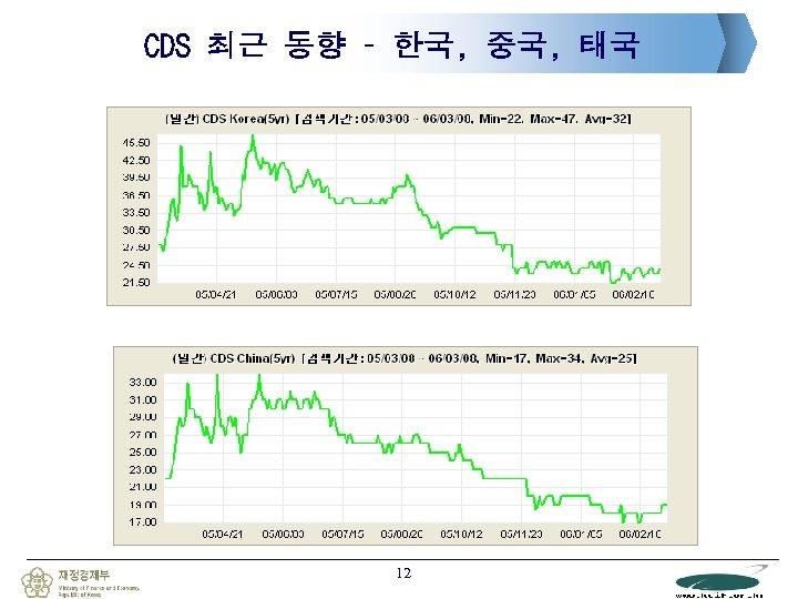 CDS 최근 동향 – 한국, 중국, 태국 12
