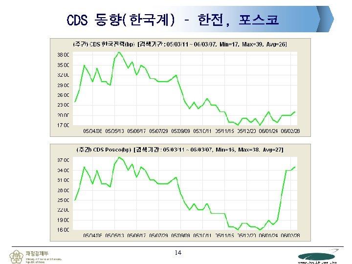 CDS 동향(한국계) – 한전, 포스코 14