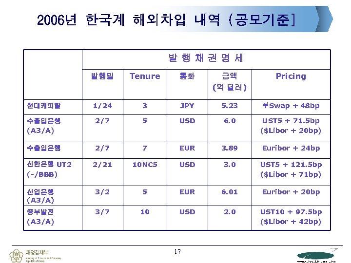 2006년 한국계 해외차입 내역 (공모기준] 발행채권명세 발행일 Tenure 통화 금액 (억 달러) Pricing 현대캐피탈