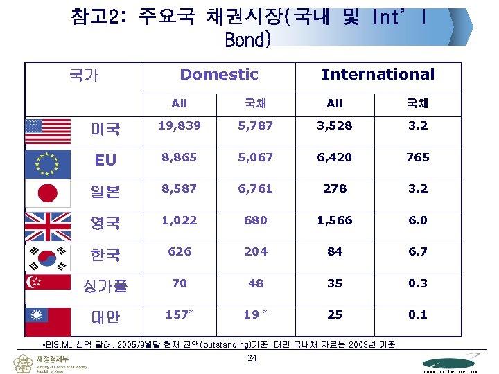 참고 2: 주요국 채권시장(국내 및 Int'l Bond) 국가 Domestic International All 국채 미국 19,