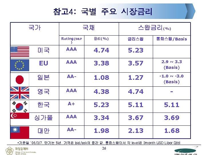참고 4: 국별 주요 시장금리 국가 국채 스왑금리(%) Rating(S&P 금리(%) 금리스왑 미국 AAA 4.
