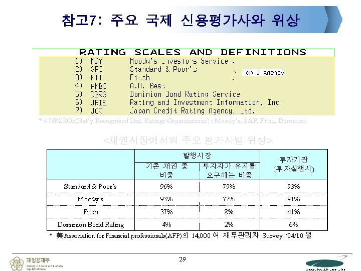 참고 7: 주요 국제 신용평가사와 위상 * 4 NRSROs(Nat'y Recognized Stat. Ratings Organizations) :