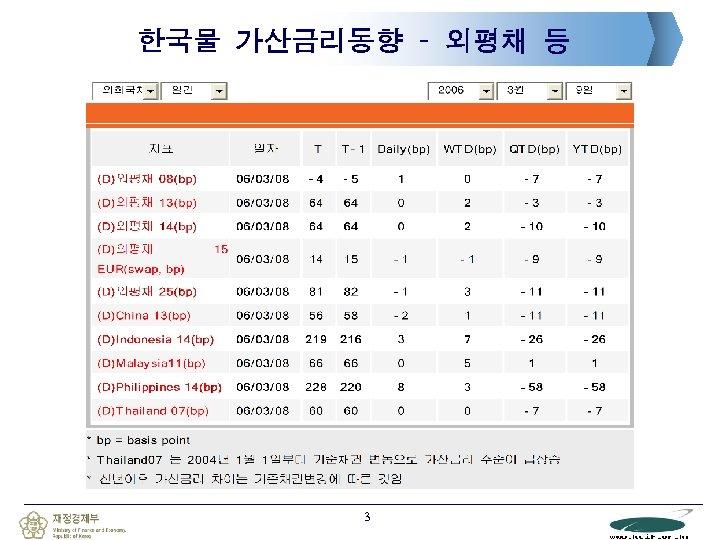 한국물 가산금리동향 – 외평채 등 3