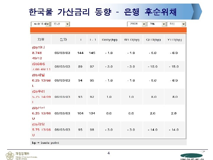 한국물 가산금리 동향 – 은행 후순위채 4