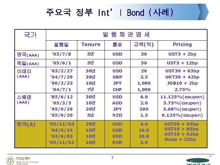주요국 정부 Int'l Bond (사례) 발행채권명세 국가 발행일 Tenure 통화 금액(억) Pricing 영국(AAA) '