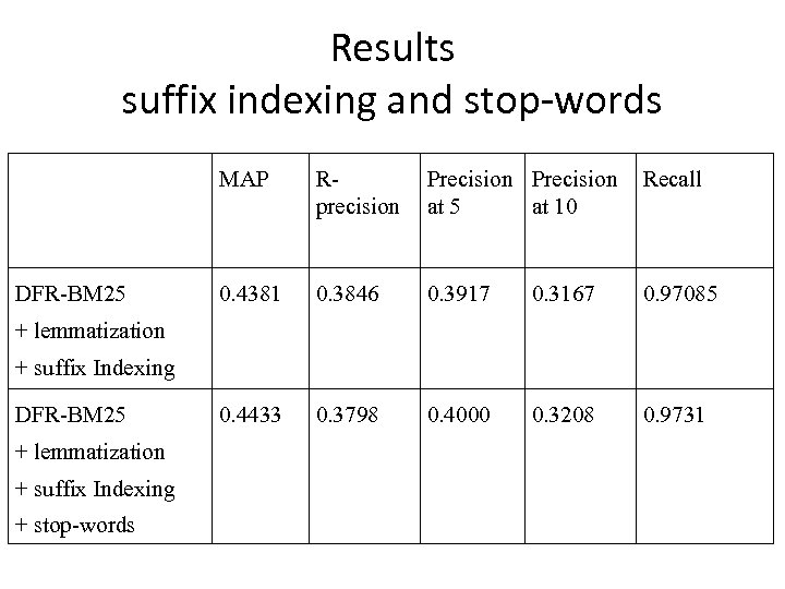 Results suffix indexing and stop-words MAP DFR-BM 25 Rprecision Precision at 5 at 10