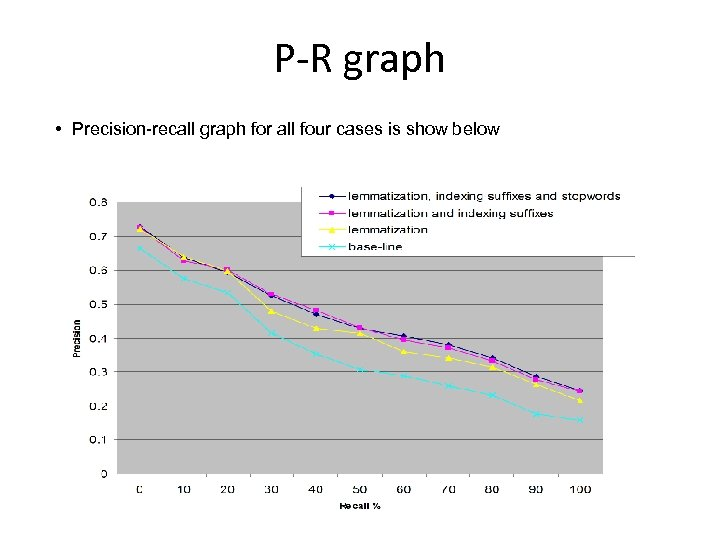 P-R graph • Precision-recall graph for all four cases is show below