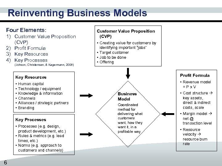 Reinventing Business Models Four Elements: 1) Customer Value Proposition (CVP) 2) Profit Formula 3)