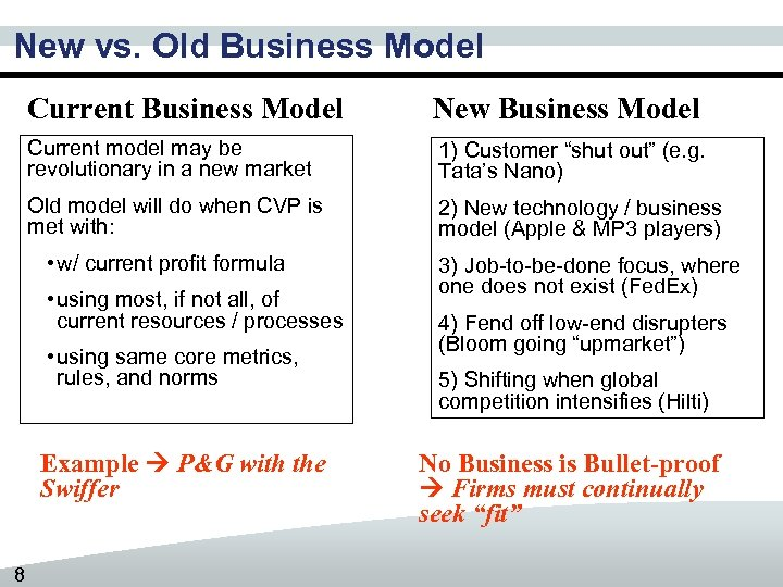 New vs. Old Business Model Current Business Model New Business Model Current model may