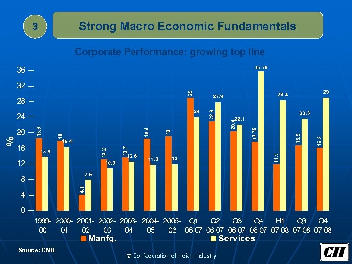3 Strong Macro Economic Fundamentals Corporate Performance: growing top line Source: CMIE © Confederation