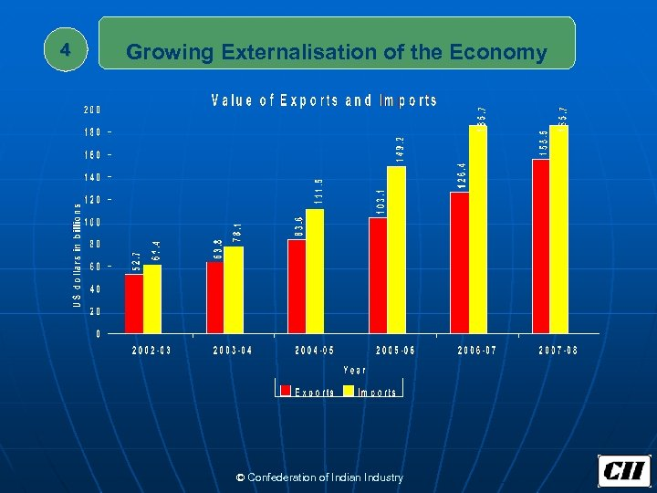4 Growing Externalisation of the Economy © Confederation of Indian Industry