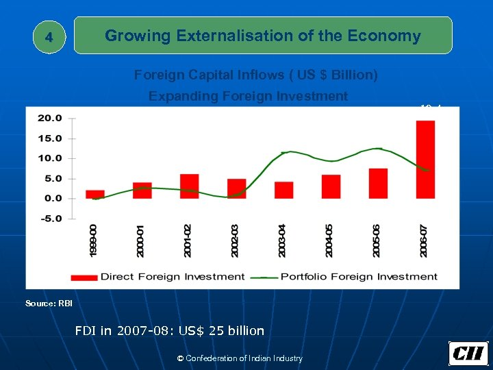 4 Growing Externalisation of the Economy Foreign Capital Inflows ( US $ Billion) Expanding